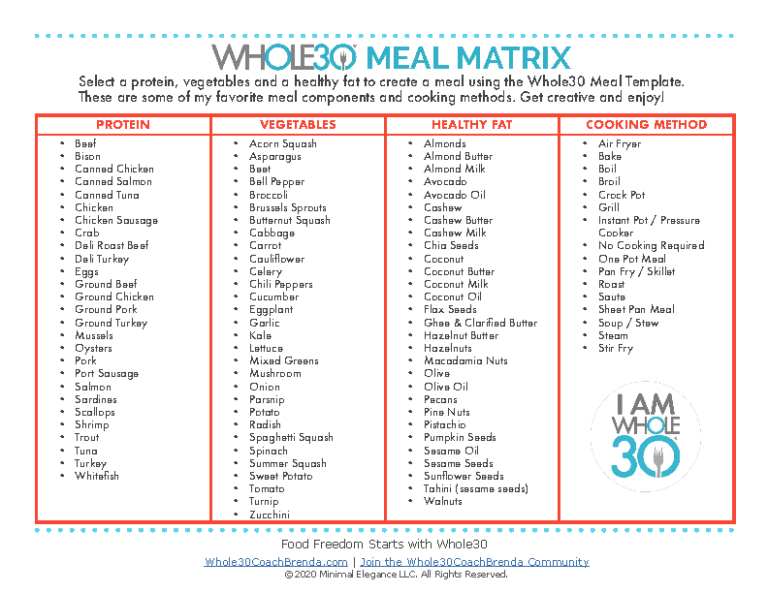 Whole30 Meal Template Matrix