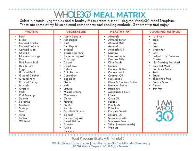 Whole30 Meal Template Matrix
